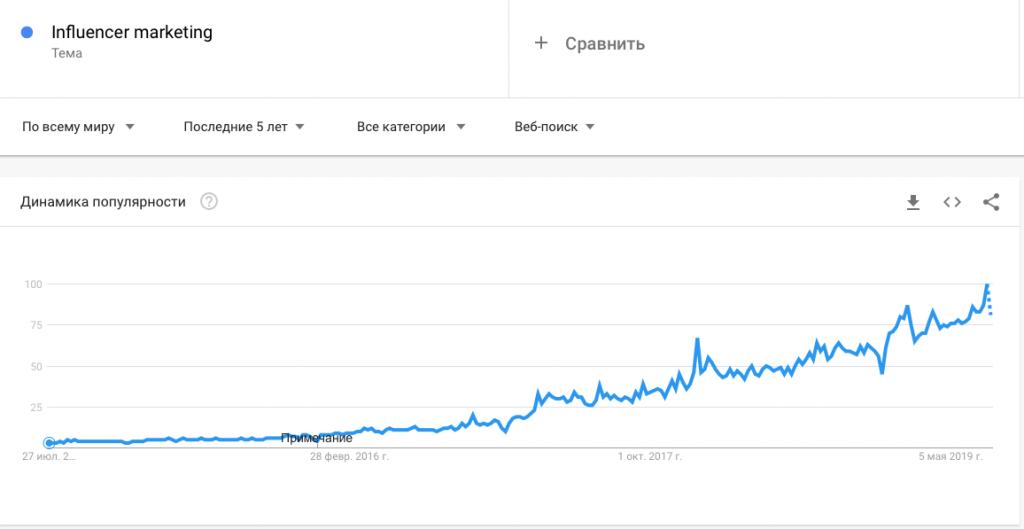 Интерес к теме Influencer marketing