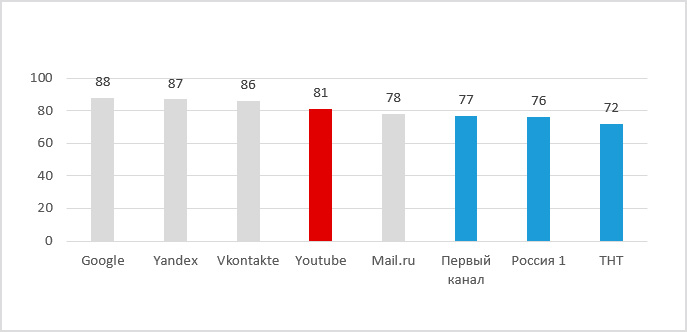 youtube-stat