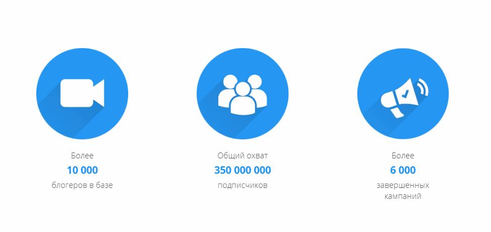 С биржей LabelUp работает более 10 000 блоггеров