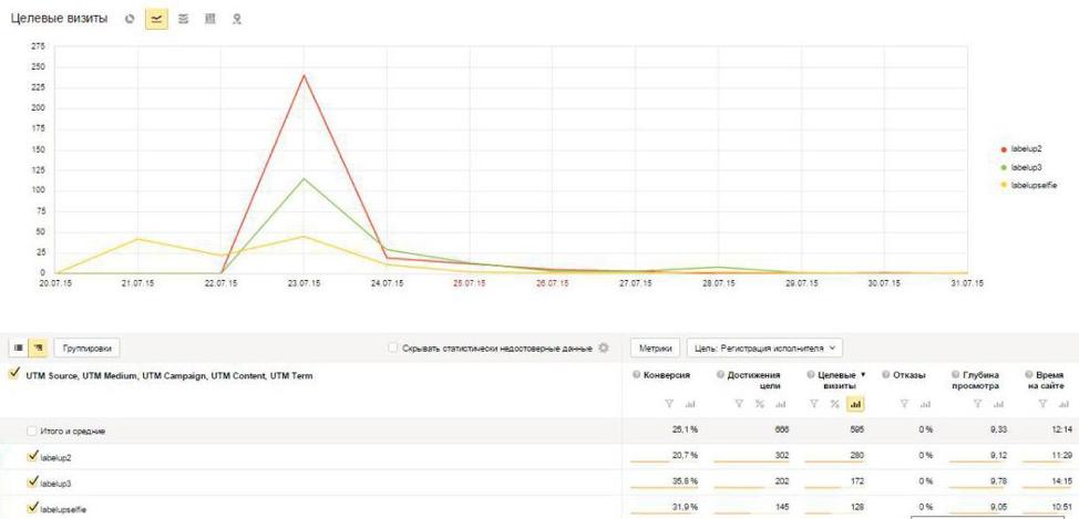 Статистика рекламы в LabelUp интегрирована с Яндекс Метрикой и Google Analytics