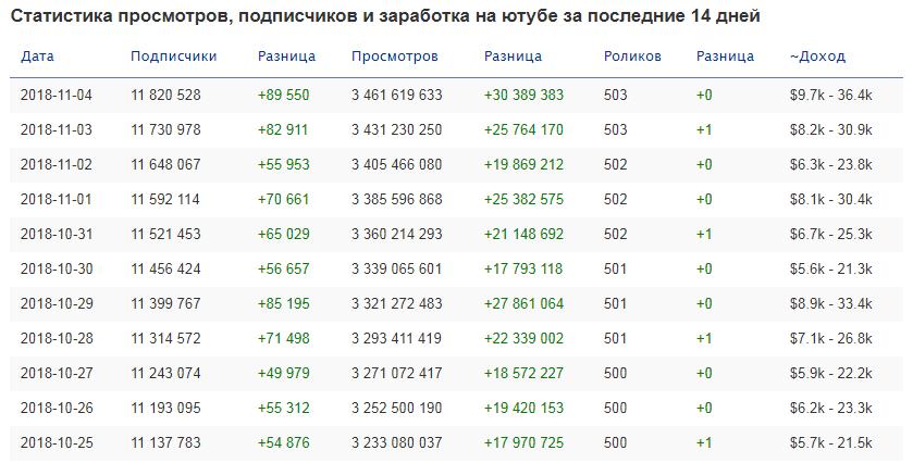 Статистика на странице канала tuberank.ru