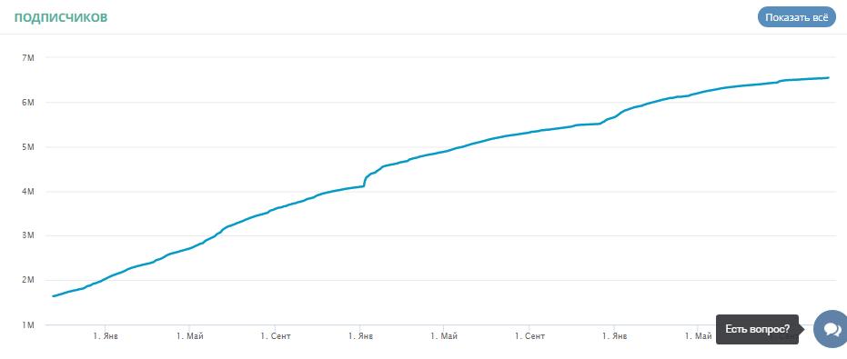 Пример визуализации статистики, собранной LiveDune