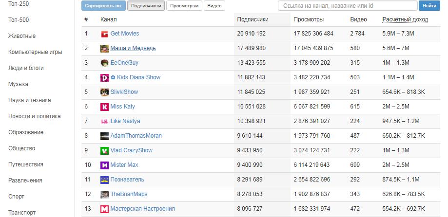 Каталог каналов на whatstat.ru