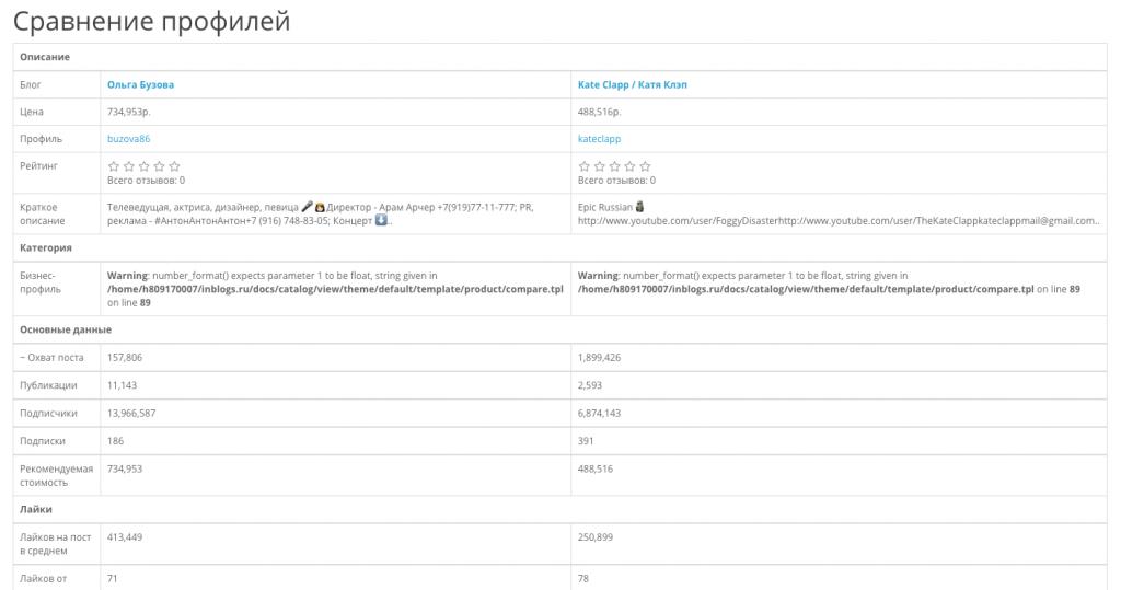 Сравнение профилей в Inblogs