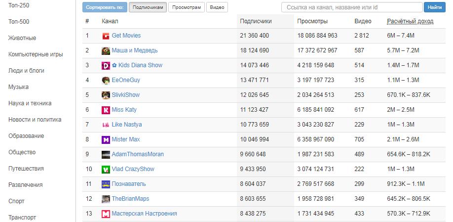Рейтинг ютуб-каналов от whatstat.ru