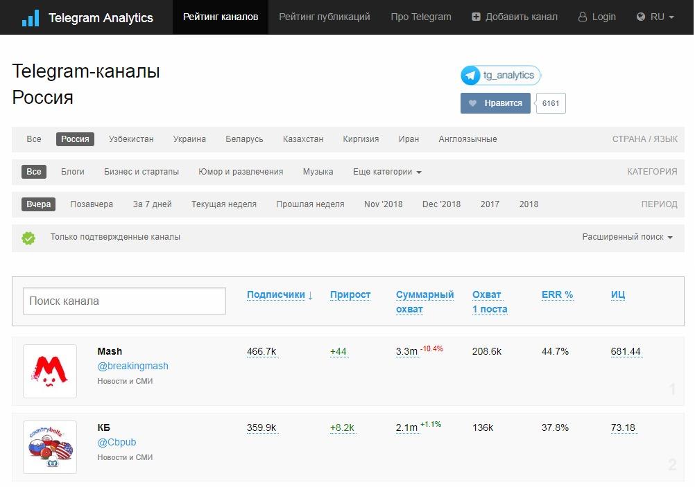 Список каналов на tgstat.ru (Telegram Analytics)
