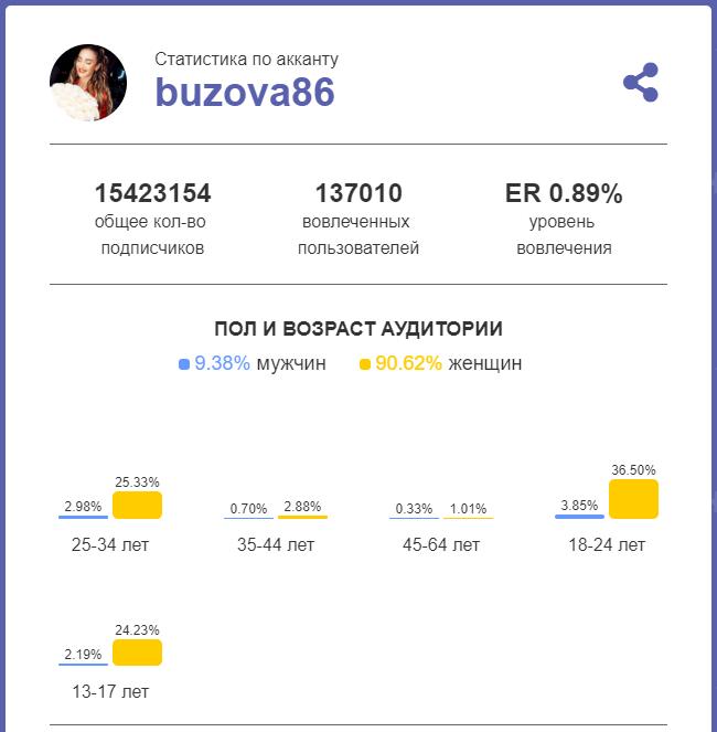 Статистика аккаунта Бузовой