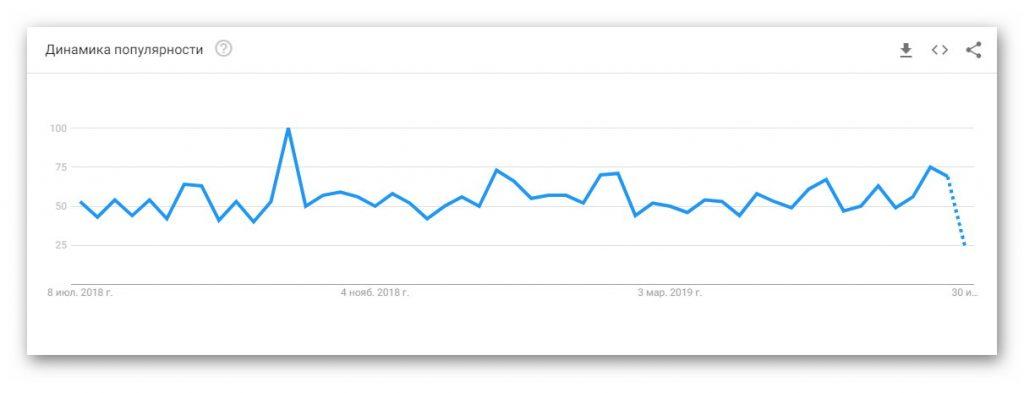 Динамика популярности ASMR в России